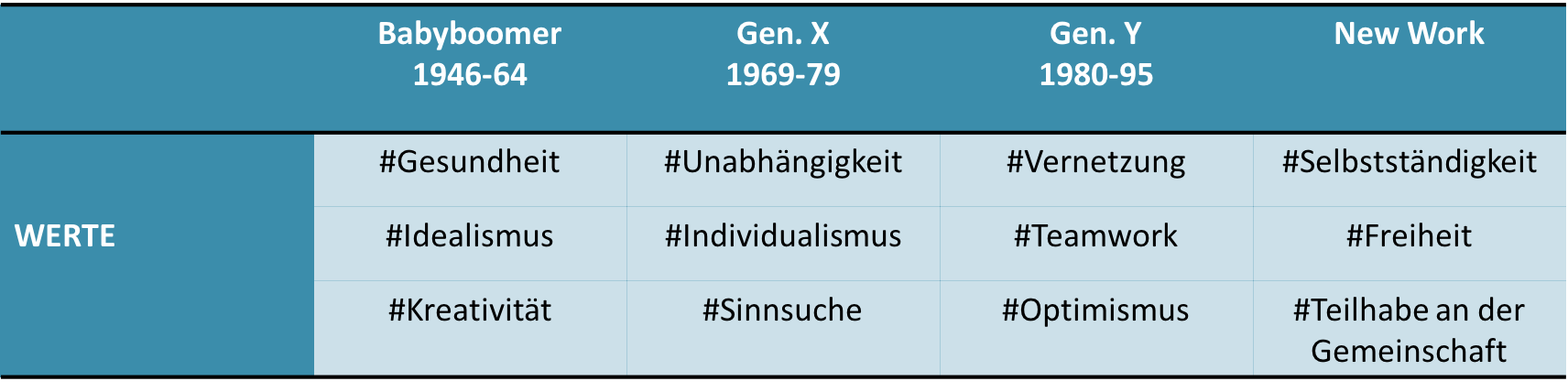 Werte-Tabelle
